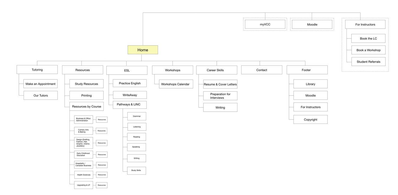 sitemap, web design, UX-UI design