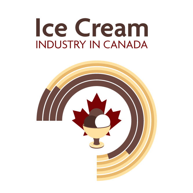 ice cream infographics and statistics in Canada