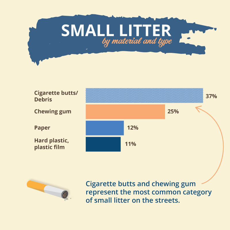 Small litter infographics and statistics in Canada