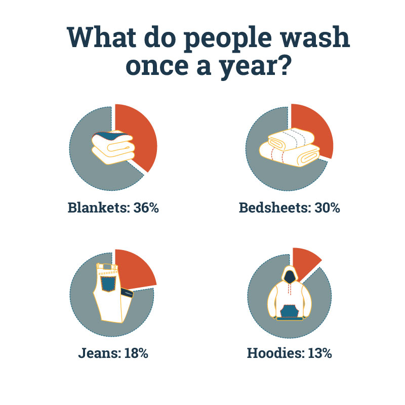 clothes that people wash once a year