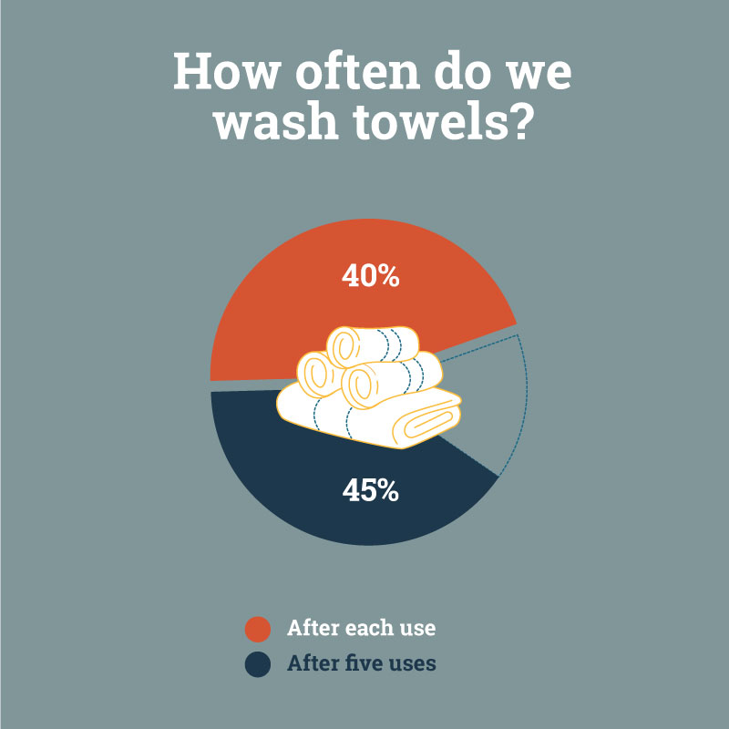 washing habits infographics for washing towels