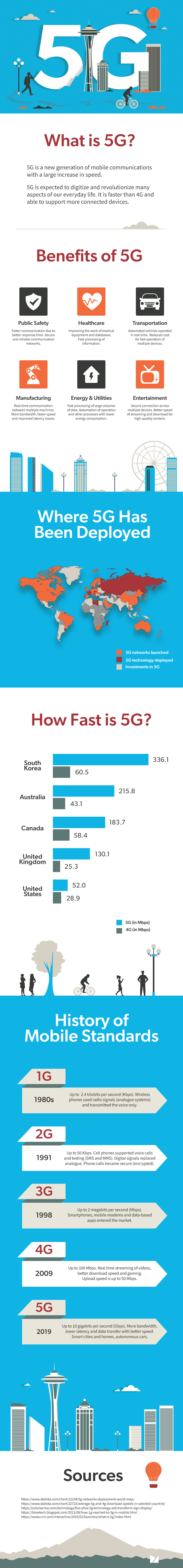 5G infographics and statistics