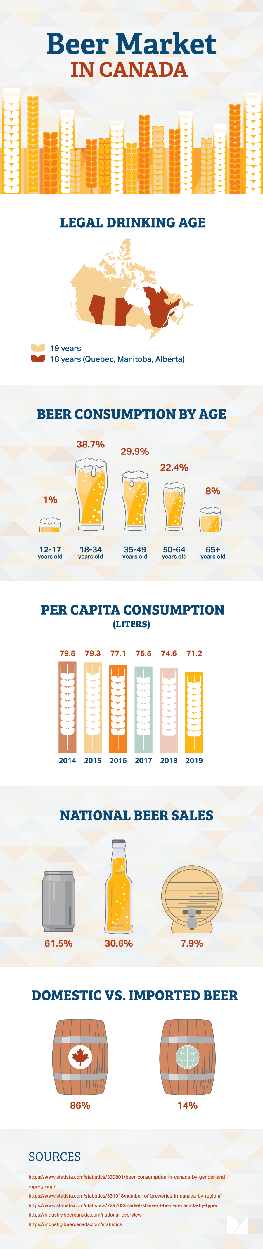Beer market infographics and statistics in Canada