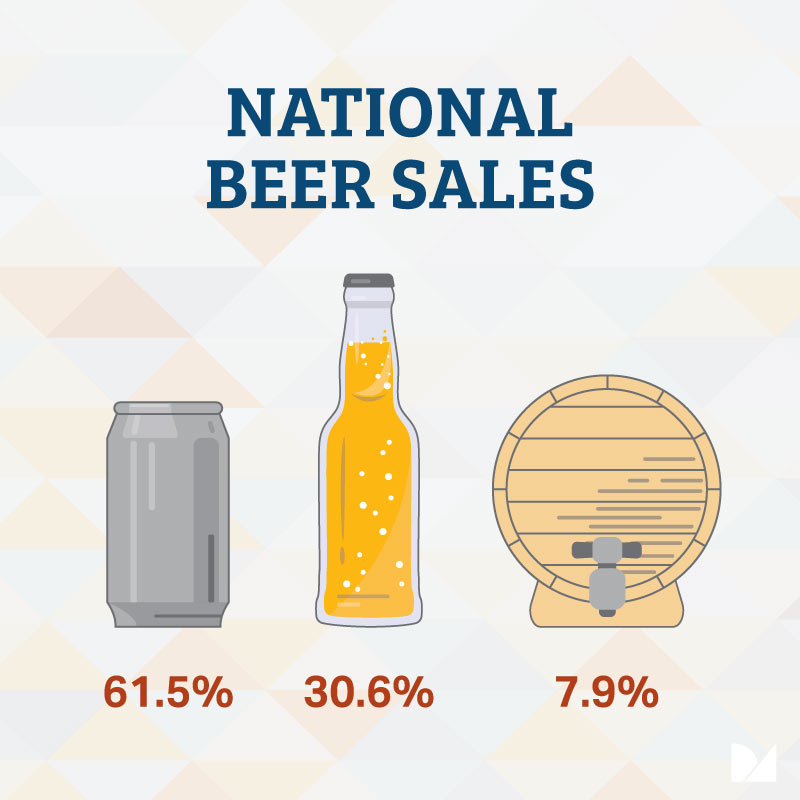 National beer sales in Canada