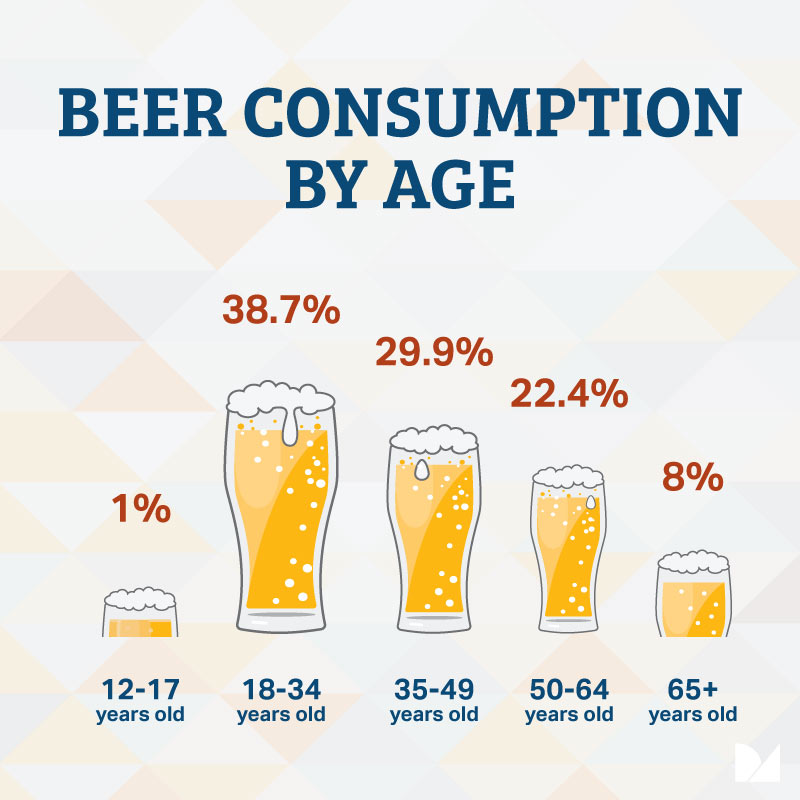 beer consumption by age in Canada