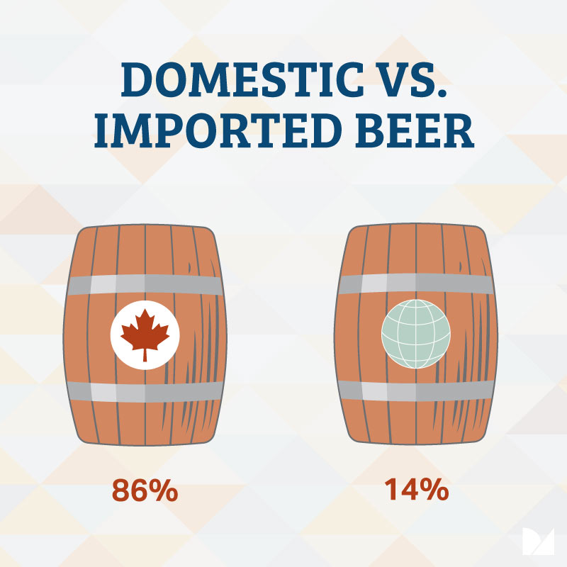 domestic and imported beer statistics in Canada