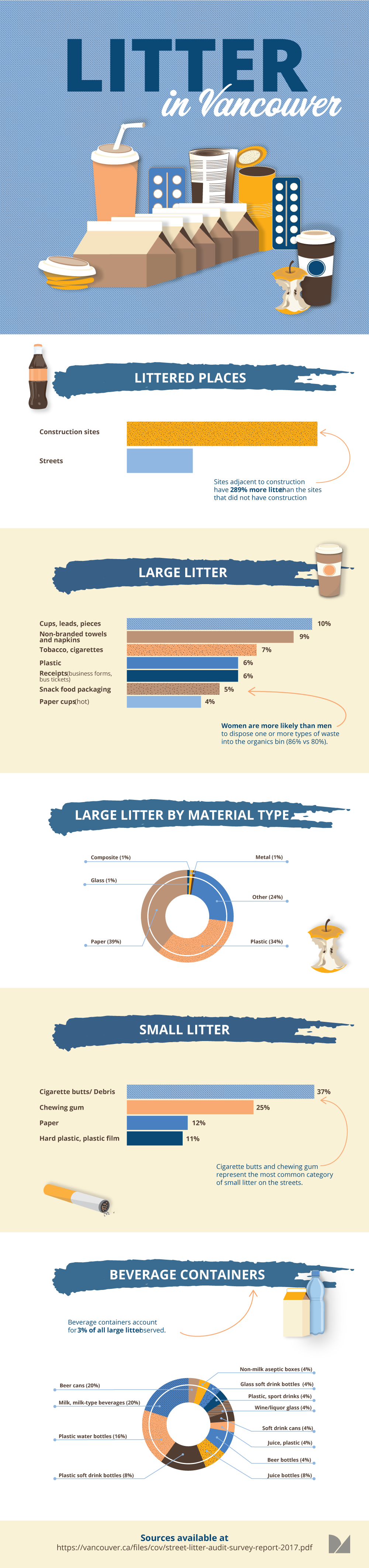 Litter infographics and statistics in Canada