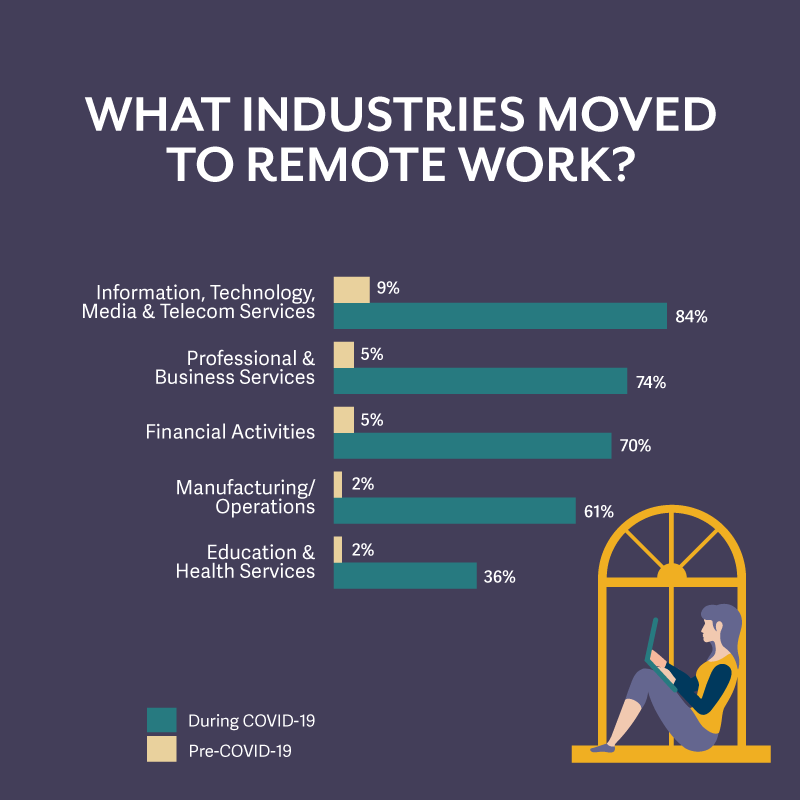 industries that moved to remote work