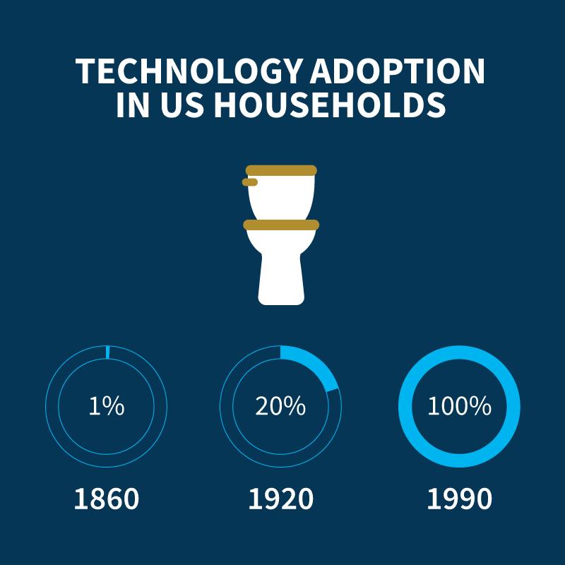 technology infographics