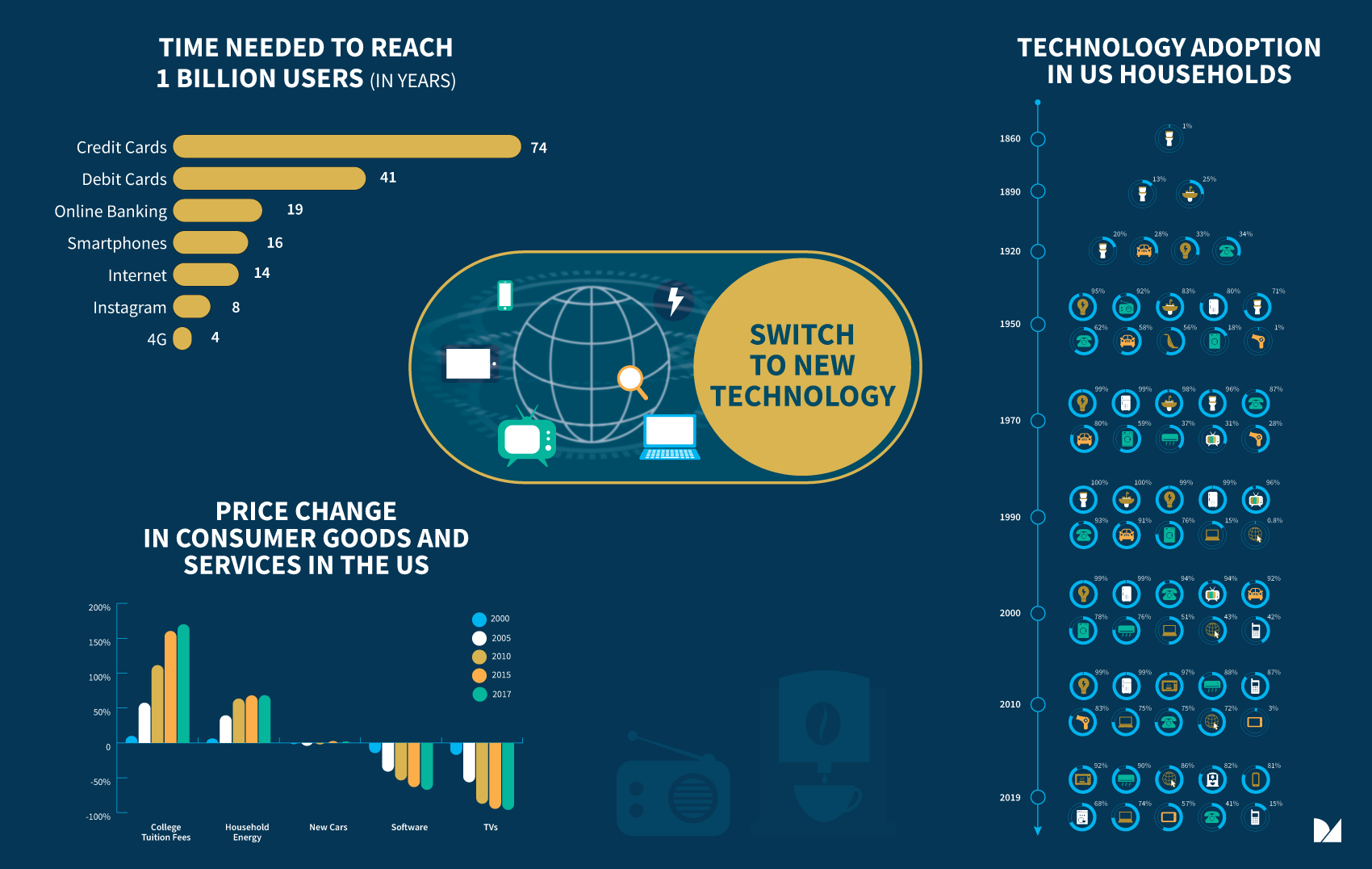 technology infographics in the US