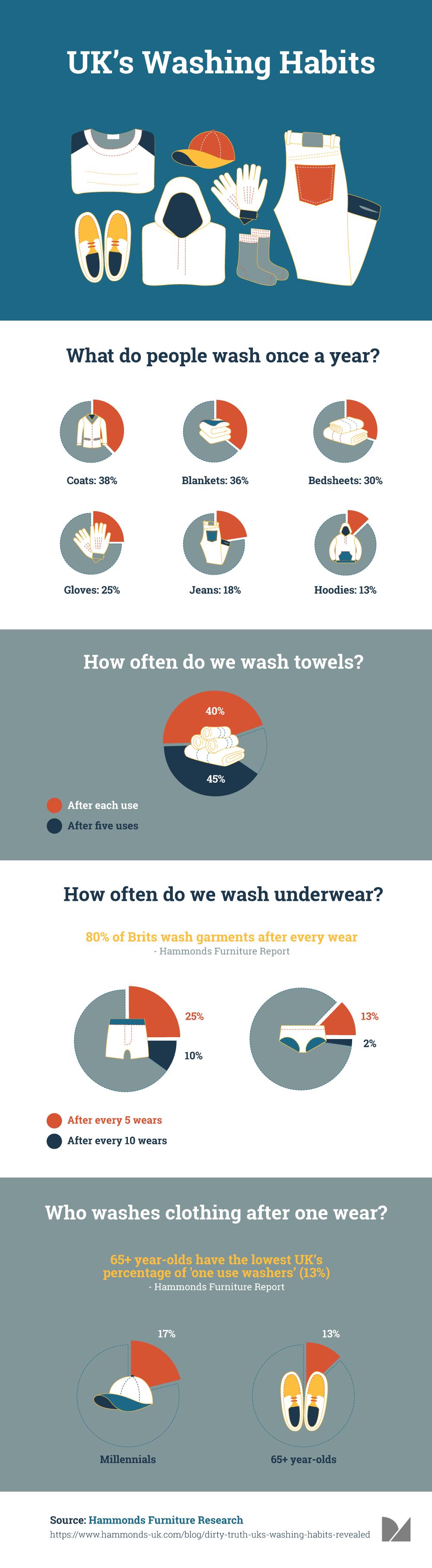 washing habits in UK infographics