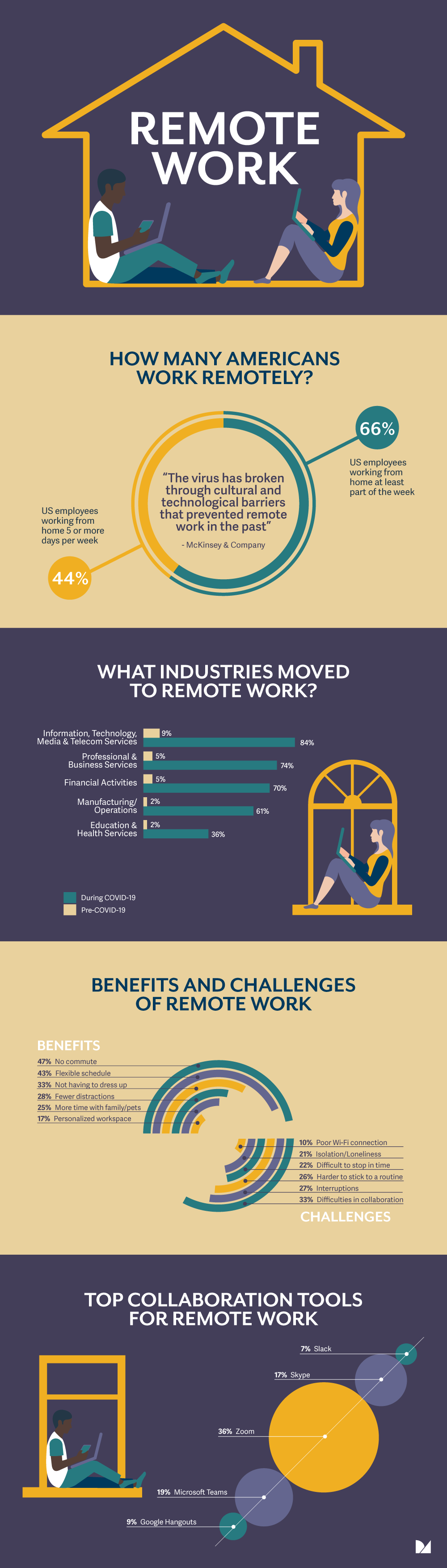 remote work infographics
