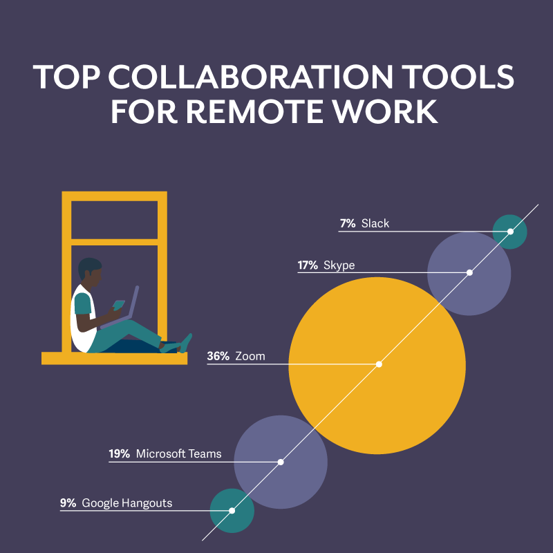 top collaboration tools for remote work