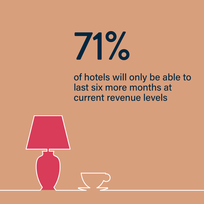 covid's impact on US hospitality industry in 2020