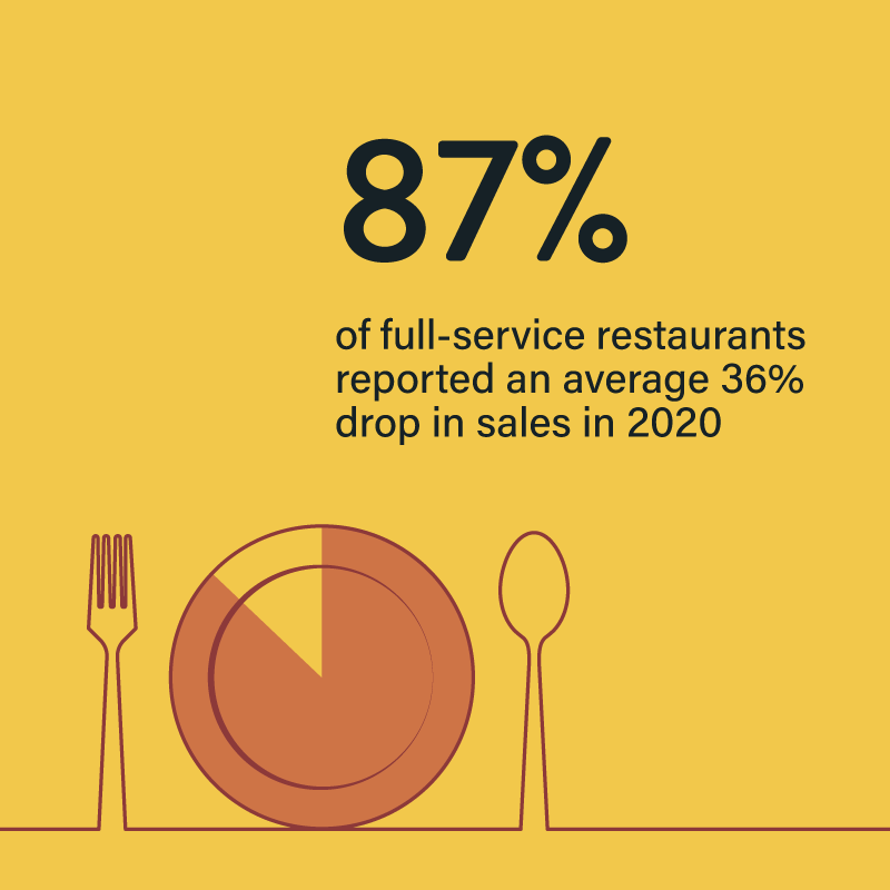 covid's impact on US restaurant industry in 2020